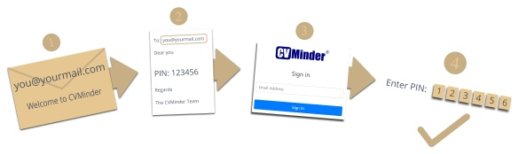 How to use your CVMinder PIN
